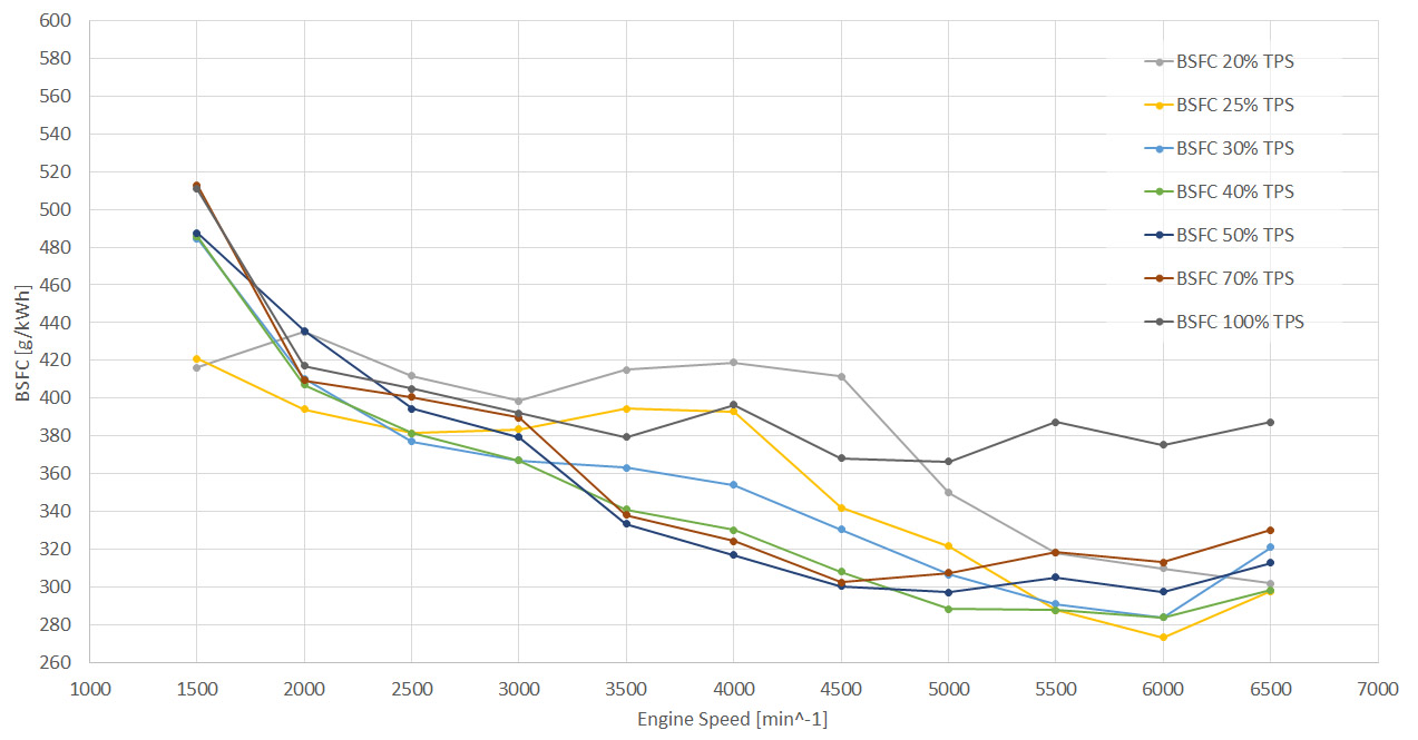 BSFC curve of TOA288
