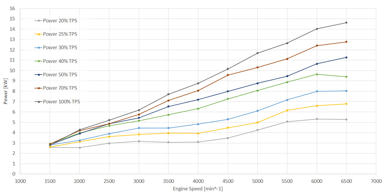 Power curve of TOA288